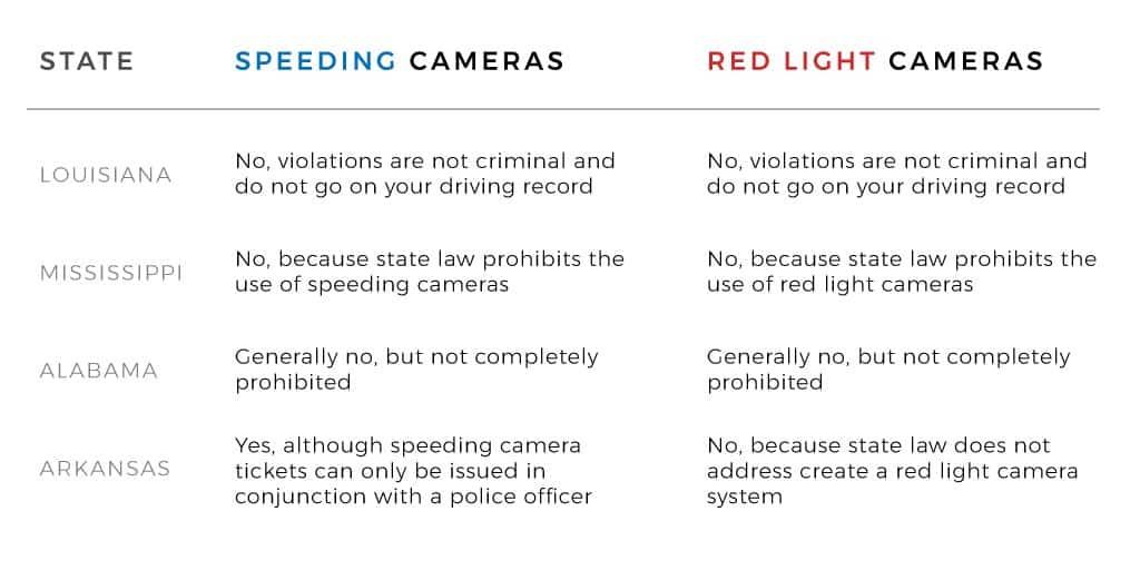 louisiana mississippi arkansas alabama traffic camera laws